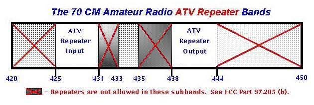 70 cm atv band chart