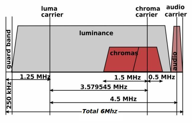 TV channel band width chart