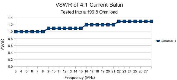 4-1_Current_Balun_specs_chart