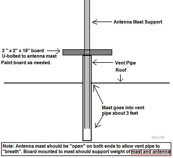 Vent pipe antenna support for small antennas