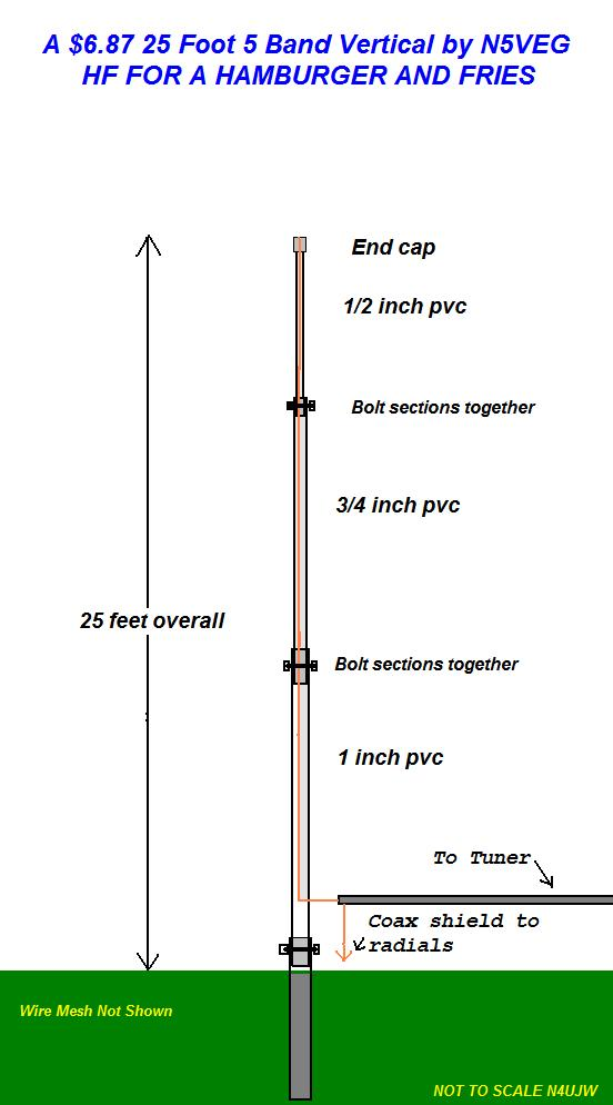 Diy hf vertical antenna
