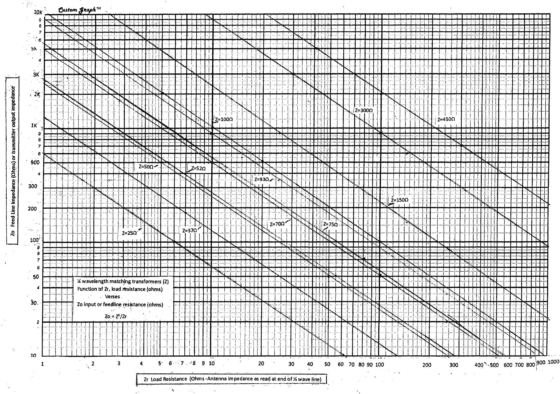 Antenna feed line matching chart