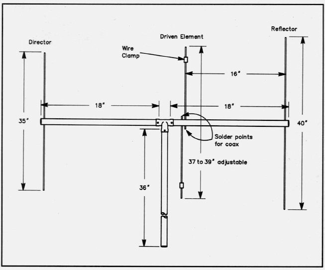 the wb0cmt 3 element 2 meter yagi using pvc boom